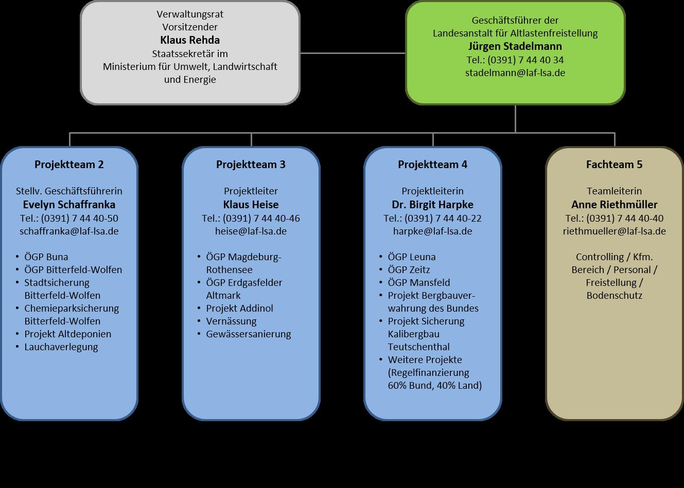 Organigramm der Landesanstalt für Altlastenfreistellung